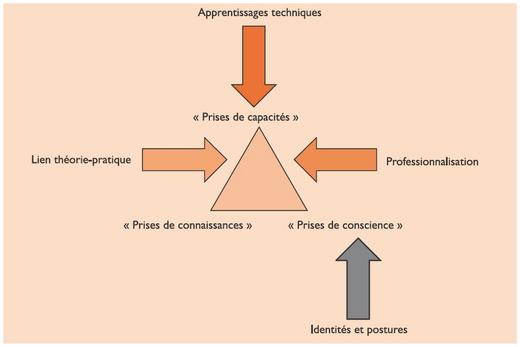 Le Stage D Application Dans La Formation Infirmiere Representations