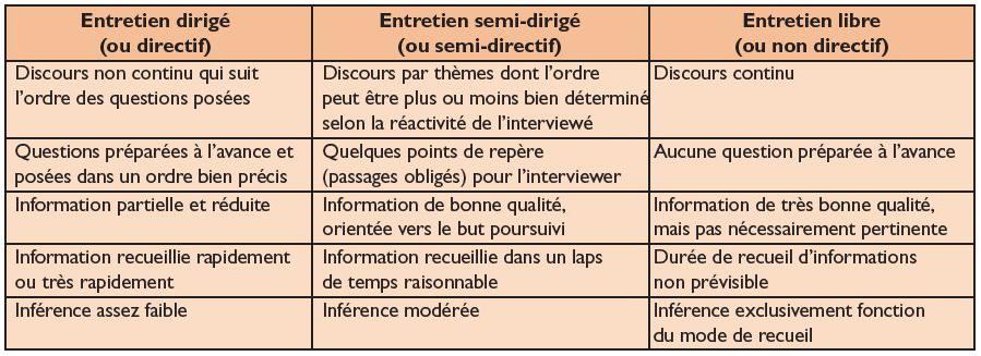 L 39 entretien semi directif la fronti re de la sant - Grille d entretien semi directif exemple ...
