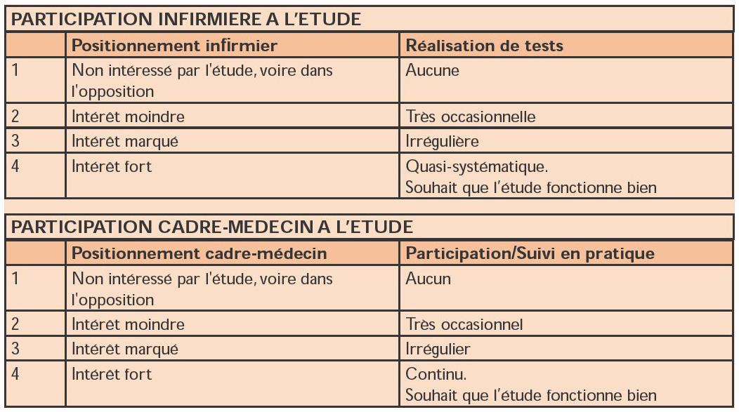 Participation soignante et autonomie infirmi re dans le - Grille d evaluation des competences infirmieres ...