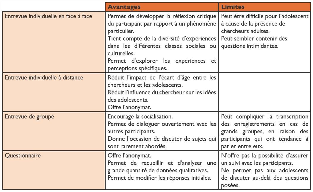Analyse comparative des méthodes de collecte de données ...