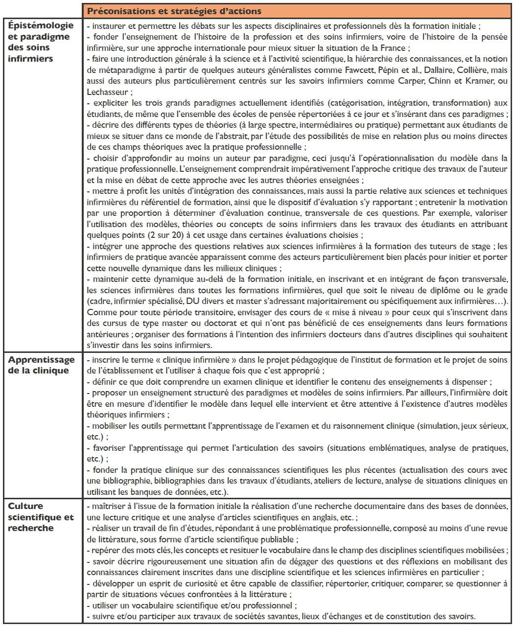 Lenseignement Des Sciences Infirmières En France Contenus