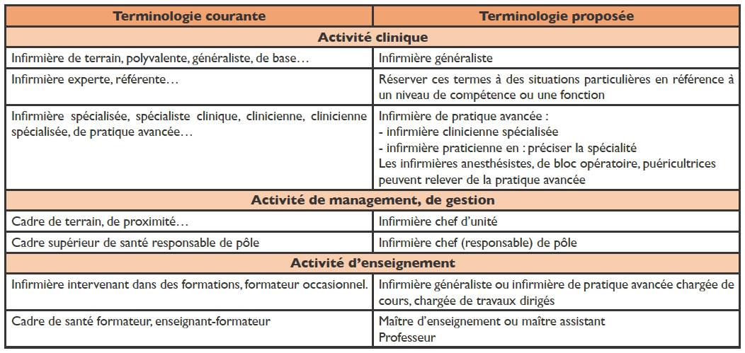 L 39 enseignement des sciences infirmi res en france - Grille d evaluation des competences infirmieres ...