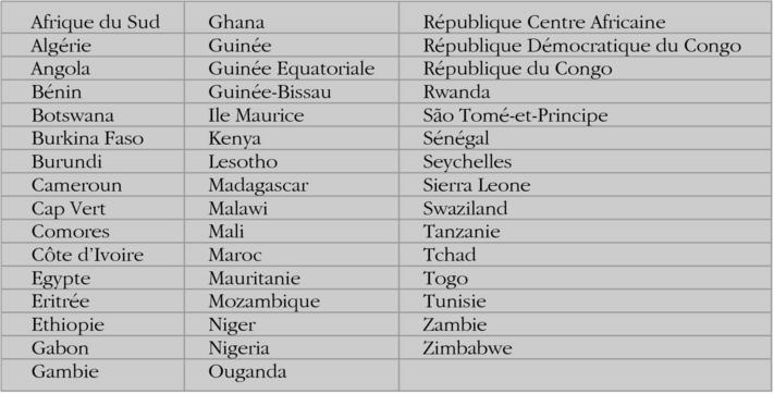 L Aide Publique Au Developpement Et Les Investissements Directs