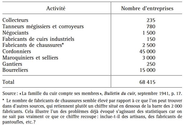 Activité Nombre d entreprises Collecteurs 235 Tanneurs mégissiers et  corroyeurs 780 Négociants 1 500 Fabricants de cuirs industriels 150  Fabricants de ... bd33b7ef07b