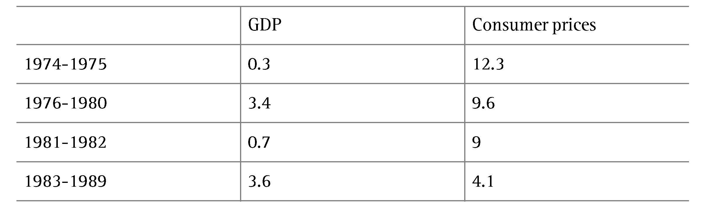 Chapitre 1 - European inflation, 1973-1983 | Cairn info