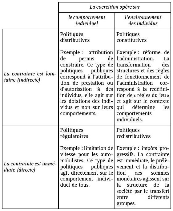 Types De Politiques Publiques Cairn Info