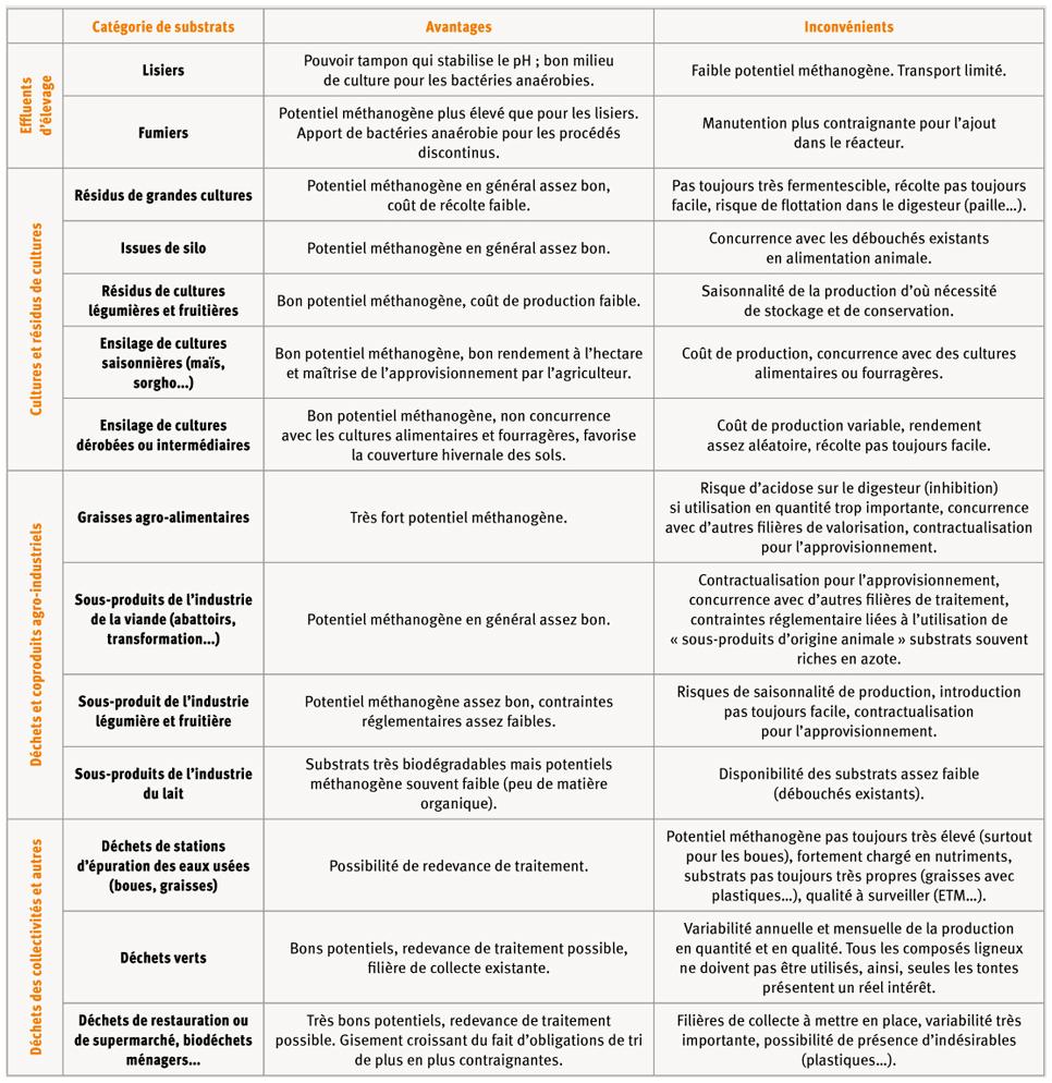 Enjeux et perspectives pour le d veloppement de la m thanisation agricole en - Avantage et inconvenient ...