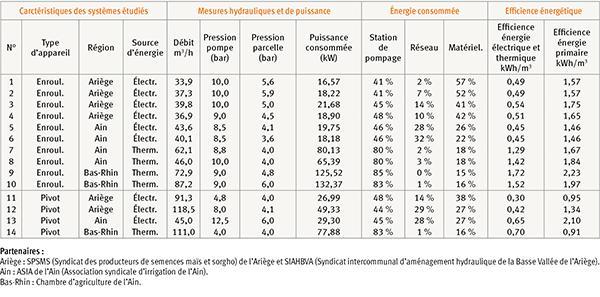 Efficience hydraulique et énergétique : les nouveaux critères de performances pour les systèmes ...