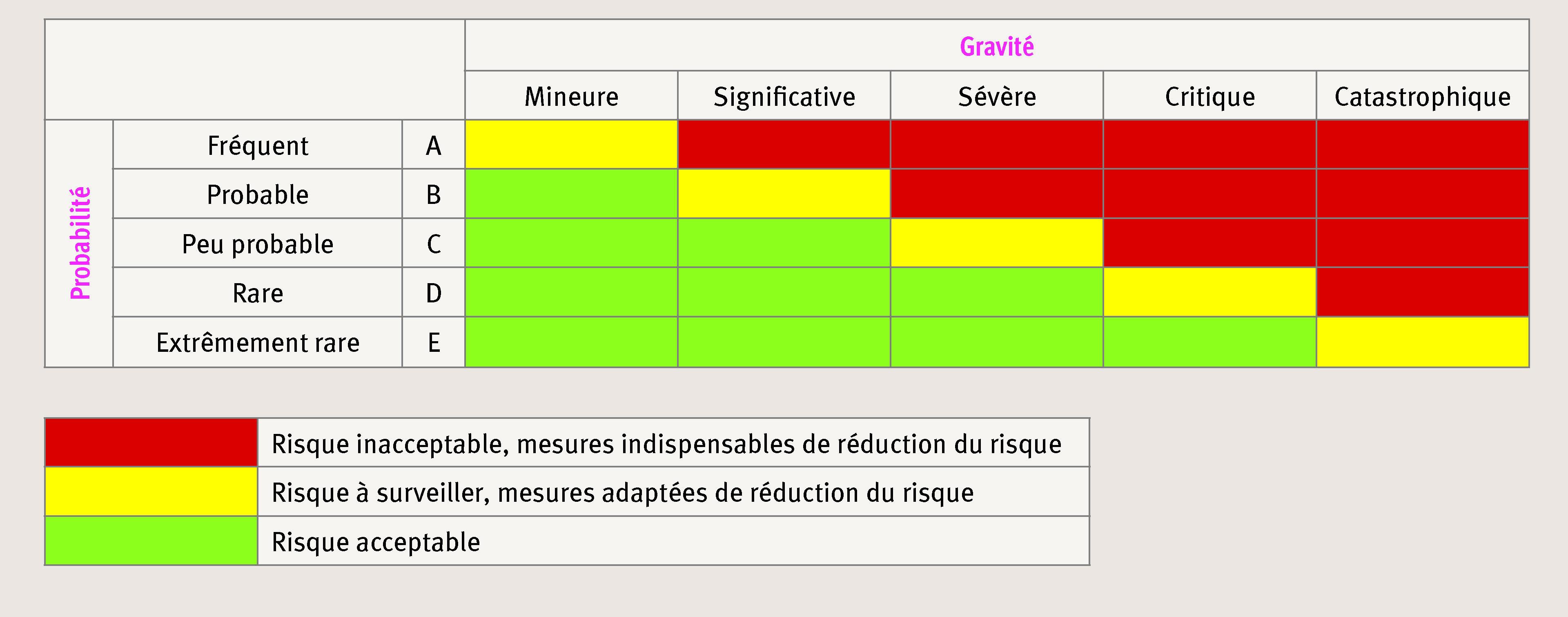 exemple de matrice de vuln u00e9rabilit u00e9