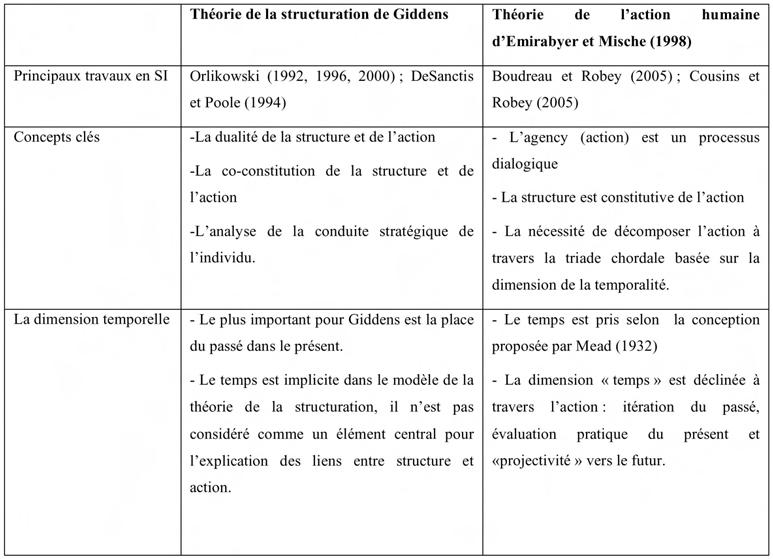 Apport De La Theorie De L Action Humaine A La Comprehension Des