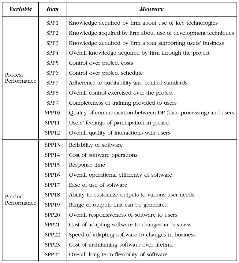 the impact of software process maturity on software project