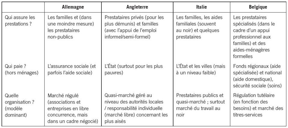 aide sociale italie