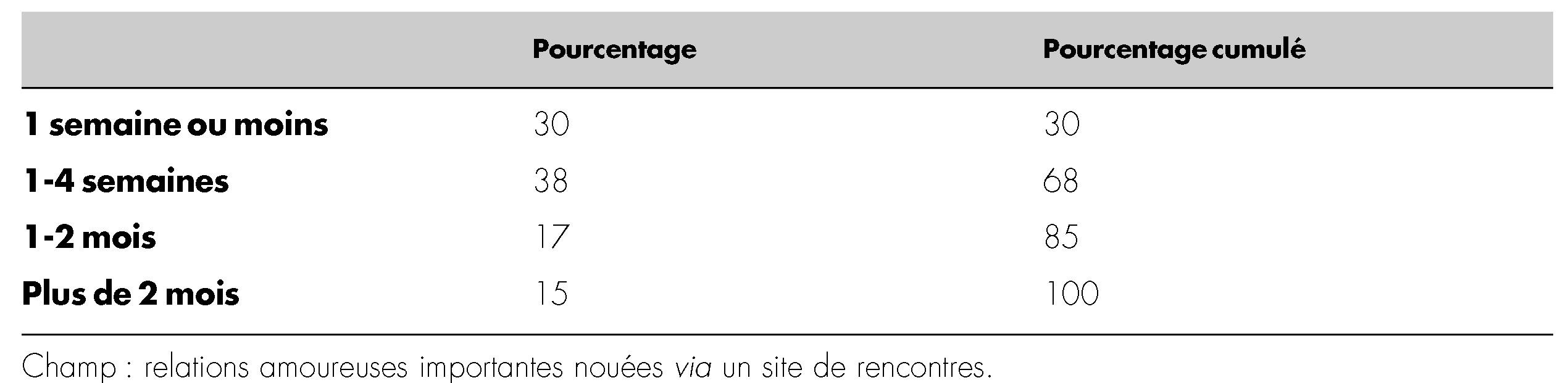facile à enregistrer le site de rencontre