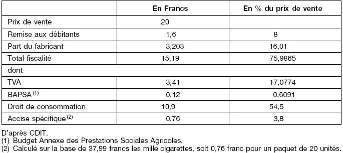 Les revenus fiscaux issus de la vente de tabac aux jeunes for Prix du carrelage au maroc
