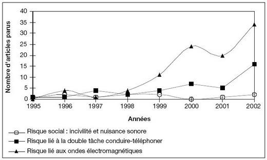 Figure 1 - evolution du nombre d'articles publiés dans la presse en