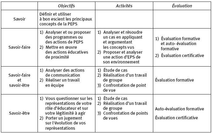 Élaboration et expérimentation d'un module « promotion et ...