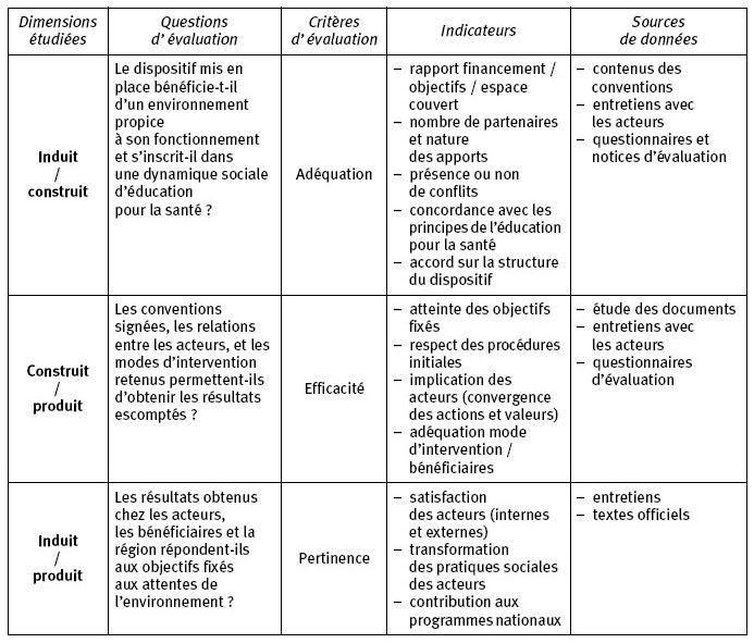 Proposition d'une démarche d'évaluation de processus en ...