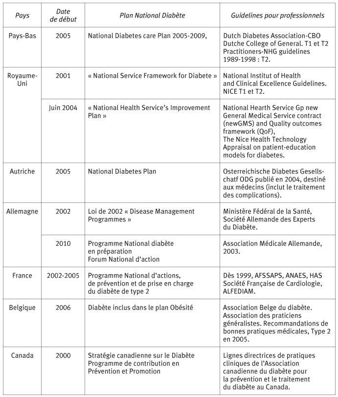 idee menu pour diabetique Programmes de lutte contre le diabète dans six pays européens et  idee menu pour diabetique