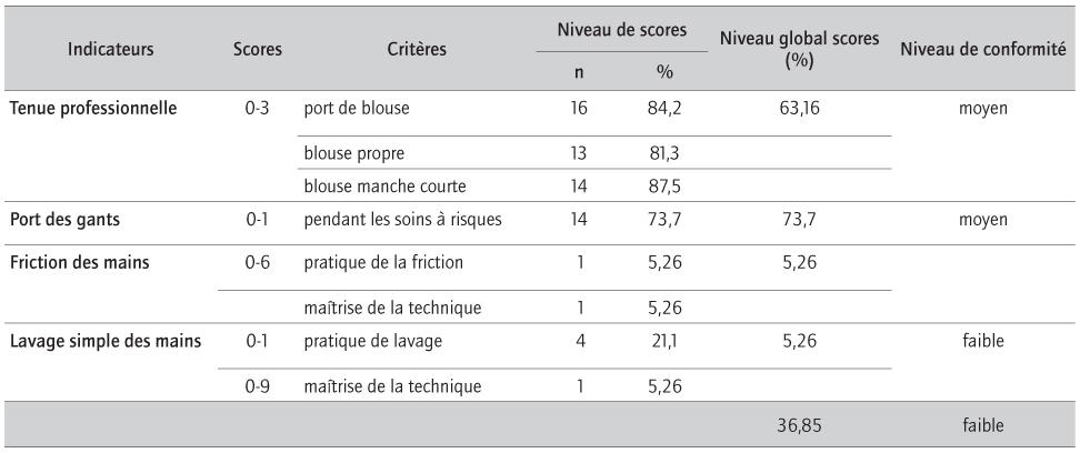 Connaissances Et Pratiques Des Professionnels De Sante Sur Le Risque