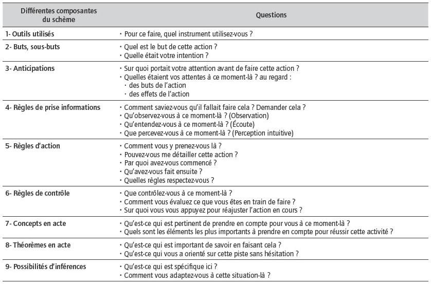 L 39 analyse des comp tences infirmi res lors d 39 une situation - Grille d evaluation des competences infirmieres ...