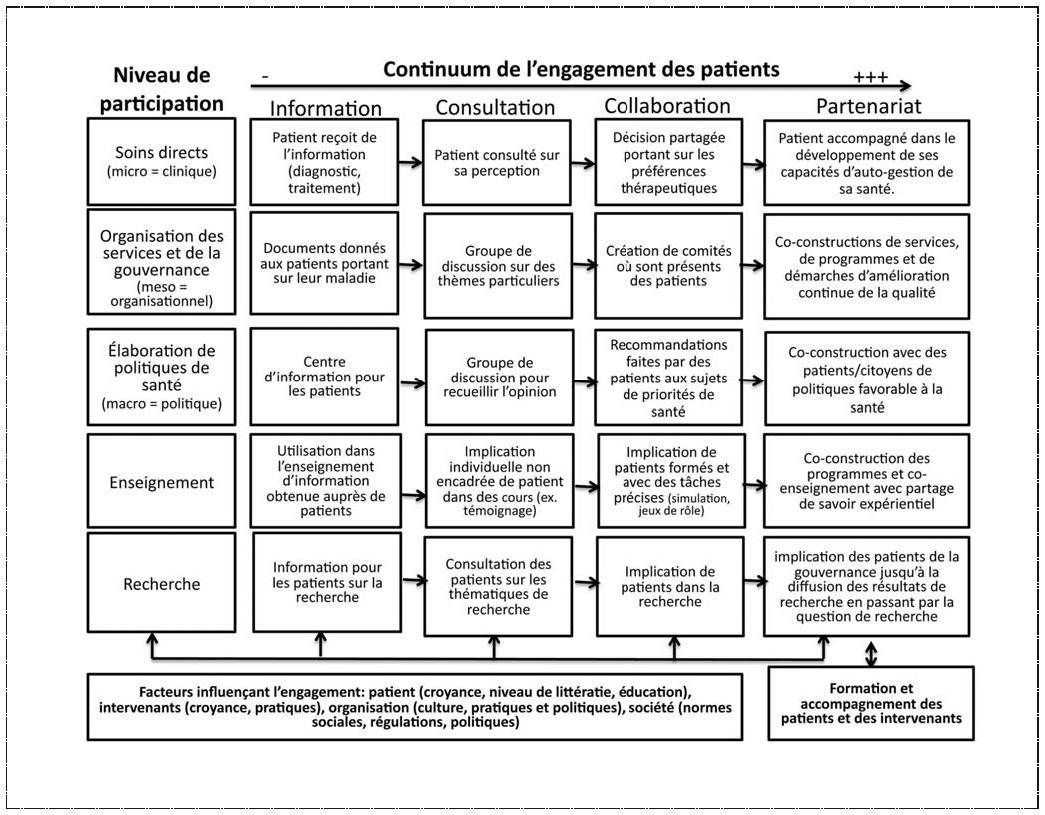le 171 montreal model 187 enjeux du partenariat relationnel entre patients et professionnels de la