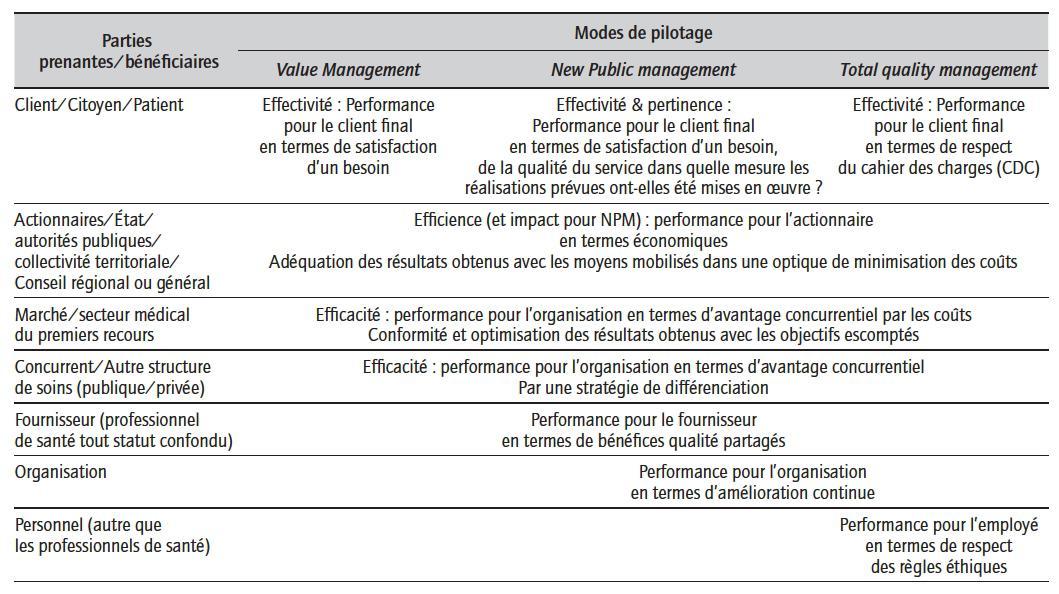 Rencontres qualite efficience