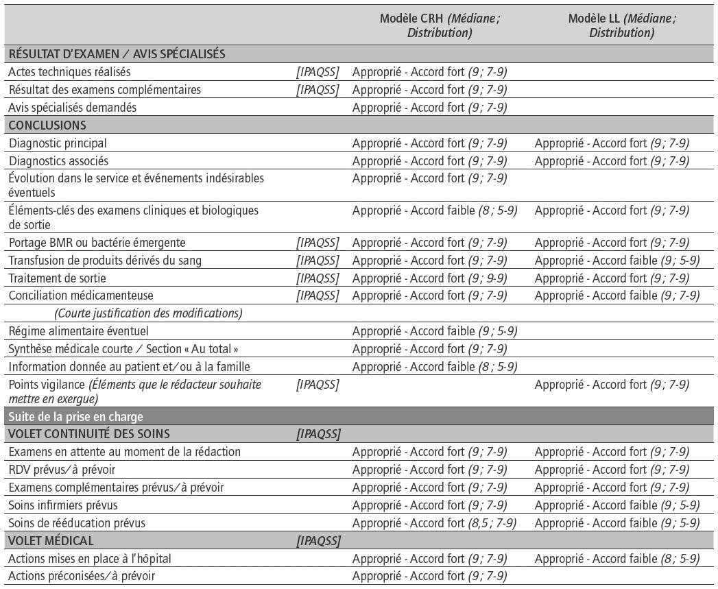 Proposition d un contenu standardisé et raisonné pour les lettres de ... 90a532fbb28d