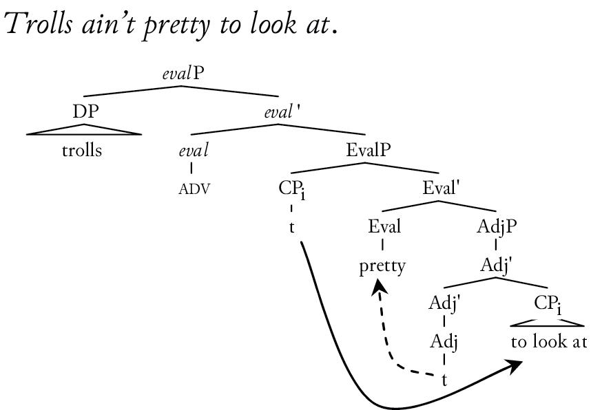 A Tough Nut To Crack A Semantico Syntactic Analysis Of Tough