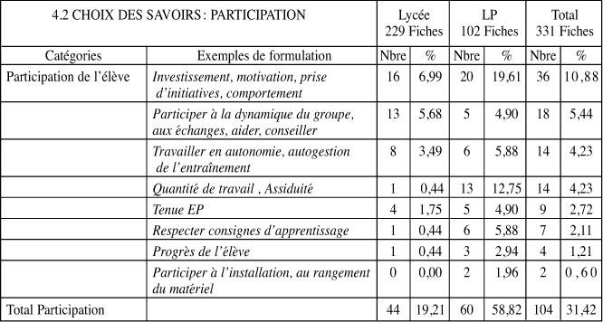Les difficult s de l 39 valuation en ep le cas des savoirs - Grille d observation du comportement ...