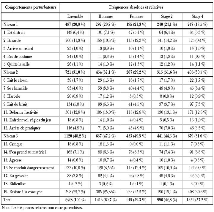 Une analyse des comportements perturbateurs survenus - Grille d observation du comportement ...
