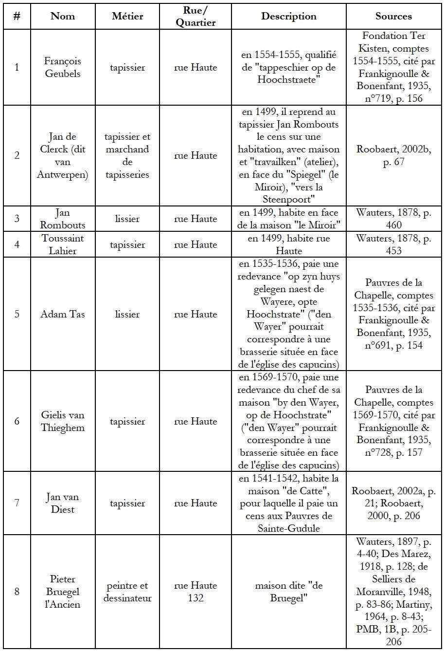 Matériel De Tapissier D Occasion bruxelles et la tapisserie à la renaissance : l'atelier dans