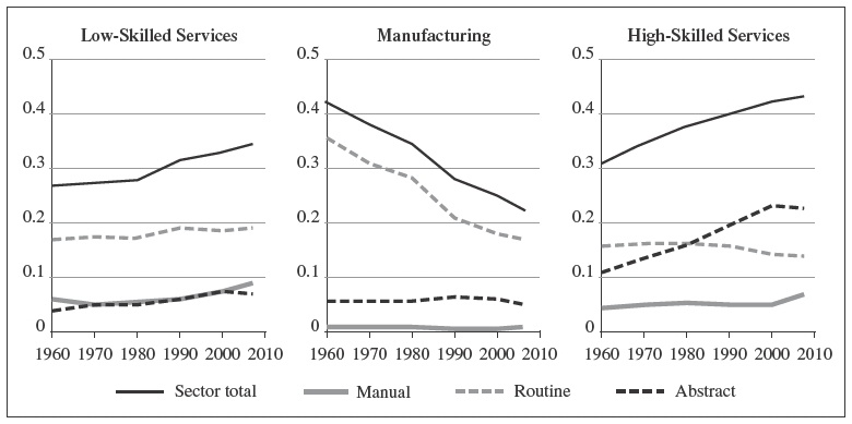 Job Polarization, Structural Transformation and Biased ... on