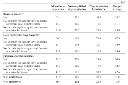 The Interrelationship Of Collective Bargaining At Industry