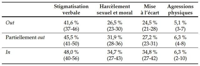 Discriminations Envers Les Homosexuel Le S Dans Le Monde Du Travail