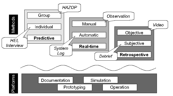 Assessing human error in air traffic management systems design