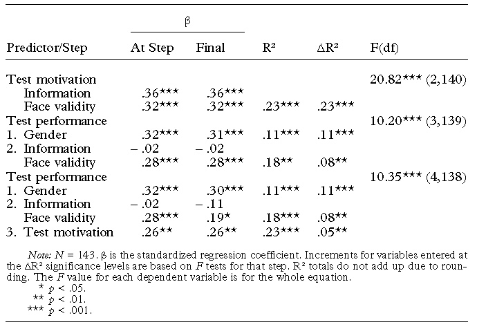Impact Of Face Validity And Information About The Assessment Process