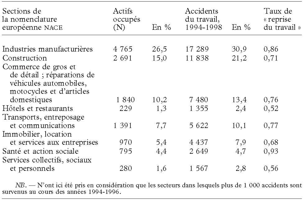 L Impact Des Accidents Du Travail Sur Le Statut Socio Economique Des