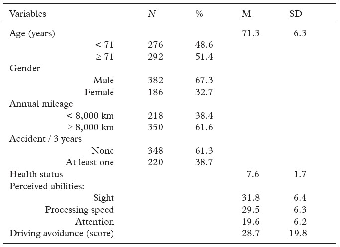 Self regulatory driving behaviour in the elderly for Table th means