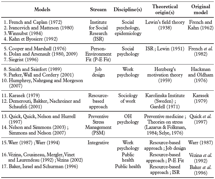 Critical review of theoretical models linking work environment