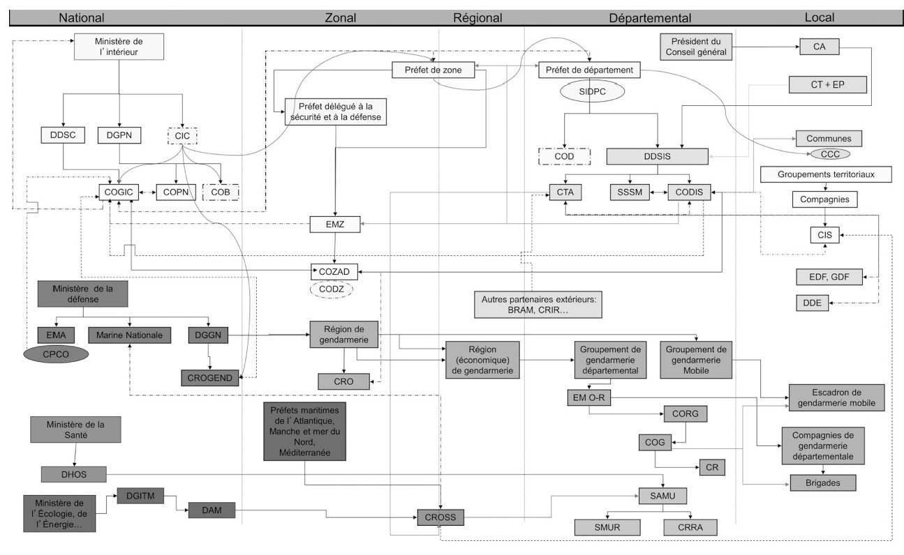 Figure 2 exemple de cartographie réalisée sous powerpoint et modélisant le réseau sociotechnique
