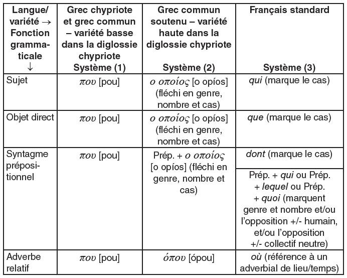 Complexité et transfert dans l'acquisition du français langue étrangère : le cas des apprenants ...