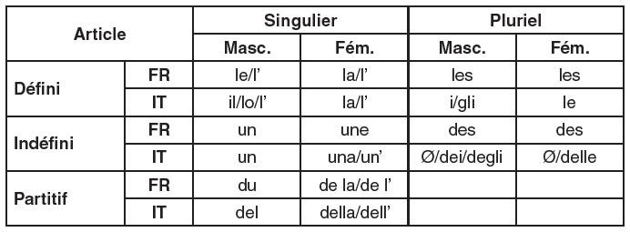 apprenants italophones aux prises avec le syst u00e8me de la d u00e9termination  de la passivation  et de
