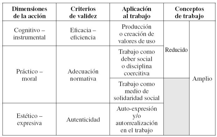 El Concepto De Trabajo Y La Teoría Social Crítica Cairn Info
