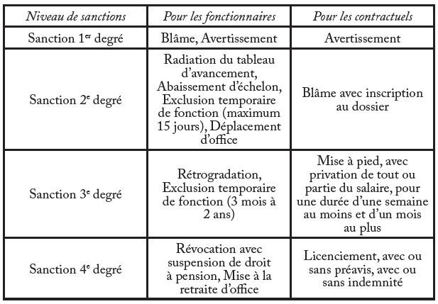 Cat gorisation des irr gularit s et diff renciation des - Mise en retraite d office fonction publique ...