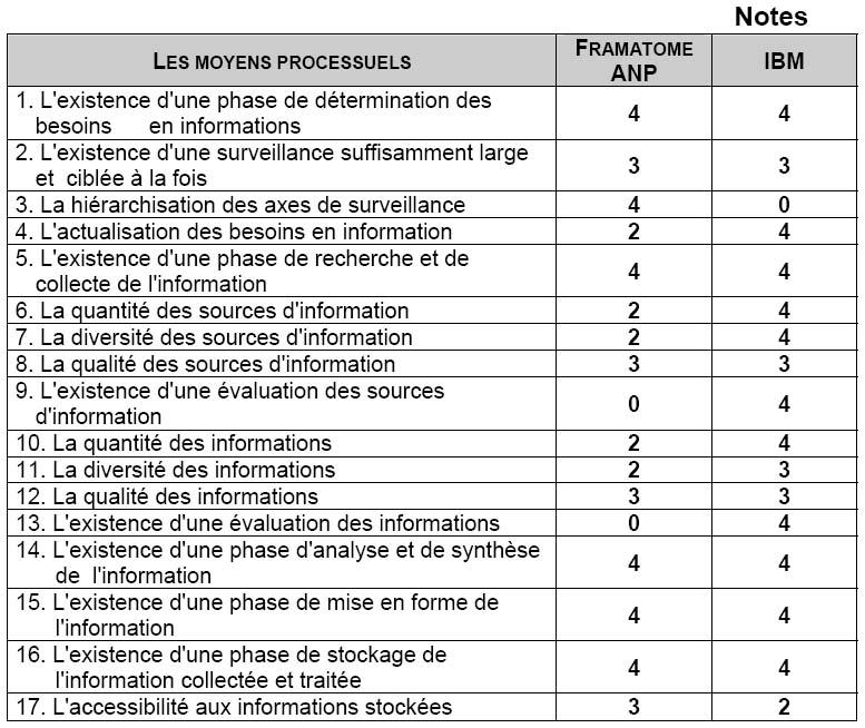 Intelligence et performance mesurer l 39 efficacit de l - Grille d evaluation pour recrutement ...