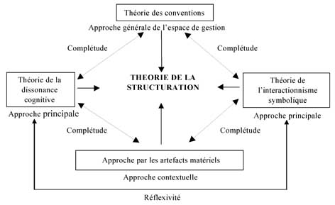 a review structuration theory and sensemaking Chapter outline  ø weick's theory of organizing  § tests and applications of weick's model  ø structuration theory  selection processes are used in sensemaking and constitute the selection of a particular structure with which one can make sense of an enacted environment.