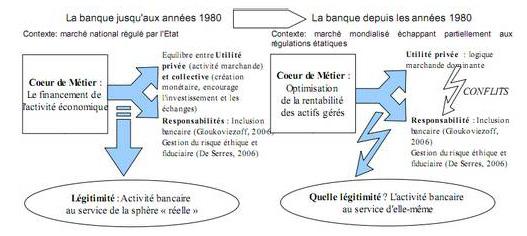 le role de la banque dans l economie pdf